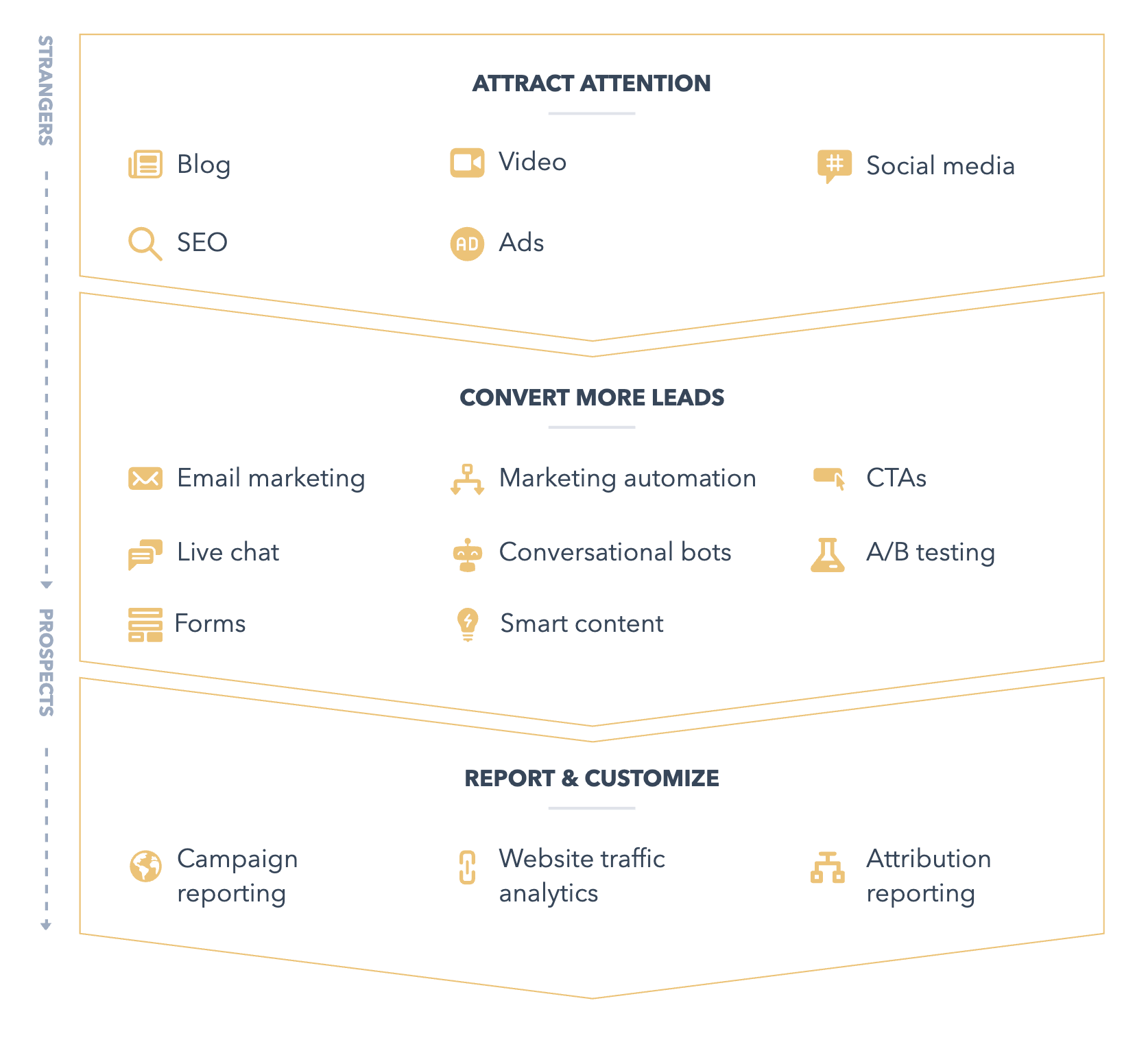 Overview of HubSpot Marketing Tools
