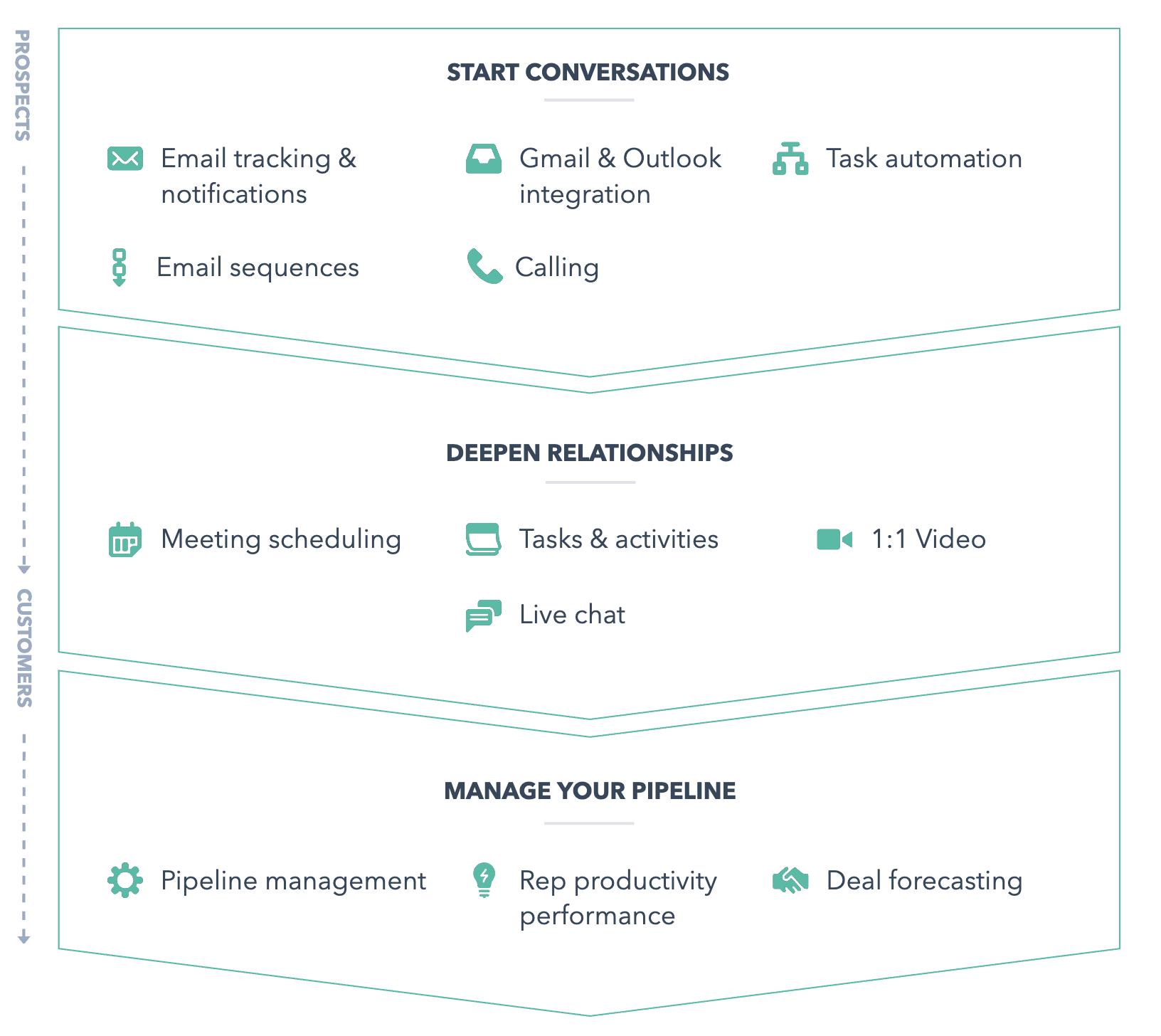 Overview of HubSpot Sales Tools [Webinar Recording]